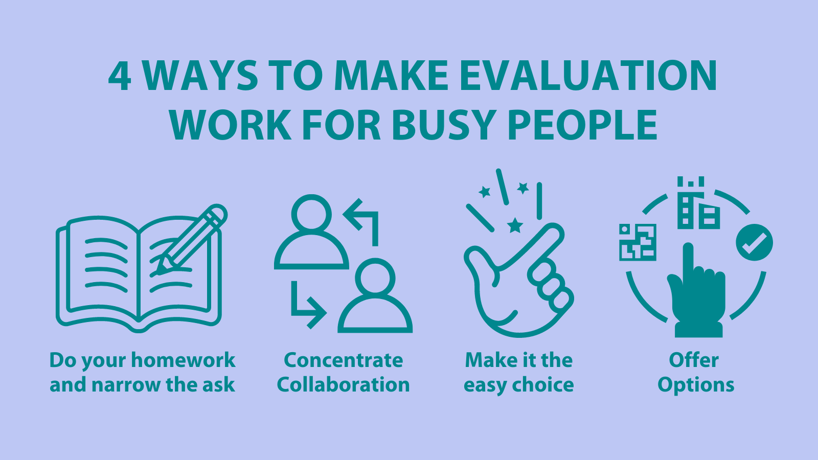 Image of four icons demonstrating each of the 4 tips for making evaluation work for busy people: 1) do you homework and narrow the ask 2) concentrate collaboration 3) make it the easy choice and 4) offer options