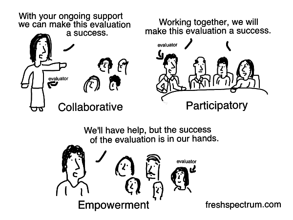 This cartoon from Chris Lysy demonstrates the differences between collaborative, participatory, and empowerment evaluation approaches!