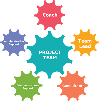 "Graphic image of gears depicting our new project-centered team approach: The gear in the center says ""project team"" and it is surrounded by 5 different gears that are labeled as ""coach,"" ""team lead,"" ""consultants,"" ""communications support,"" and ""administrative support."""