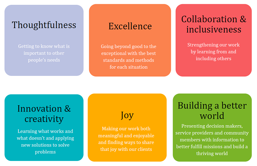 A description of The Improve Group's six values: Thoughtfulness; Excellence; Collaboration & Inclusiveness; Innovation & Creativity; Joy; Building a Better World