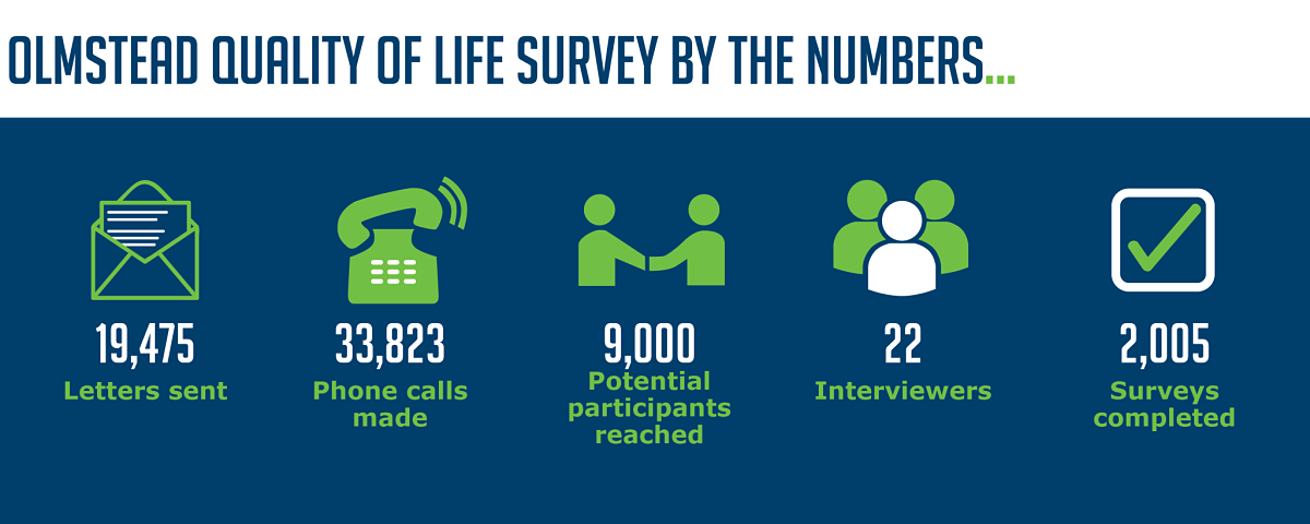 "Infographic titled ""Olmstead Quality of Life Survey by the Numbers"" highlights some important stats from implementing the survey: 19,475 letters sent, 33,823 phone calls made, 9,000 potential participants reached, 22 interviewers, and 2,000 surveys completed!"