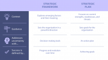 A table that describes the differences between a strategic framework and strategic plan. The framework: explores emerging factors and their meaning, sets the organization in a powerful direction, is a decision-making tool, and measures success by progress and evolution over time. A strategic plan focused on strengths and weaknesses, sets goals for the org., Acts as an action plan, and measures success by achieving goals.