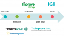 An image of The Improve Group's logos over the years represented on a 20-year timeline