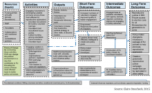 Example of a logic model